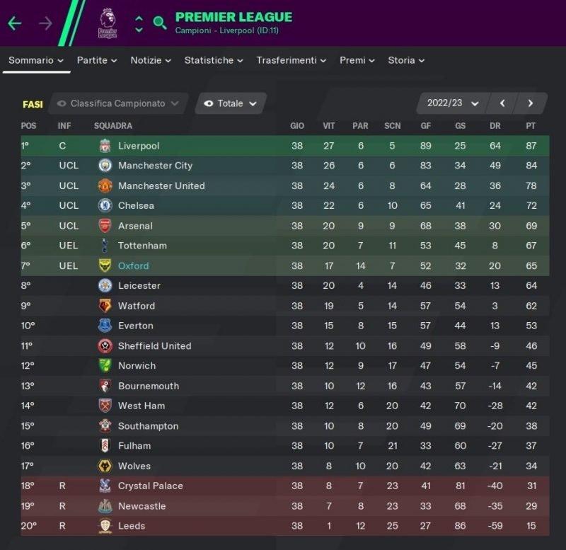 Oxford United - Stagione 5