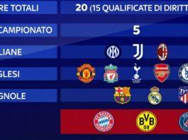 Premier League meno Superlega in Football Manager 2021