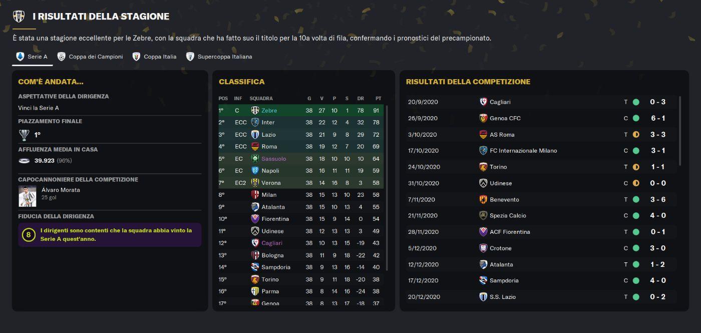 Risultati Juventus 2020_21