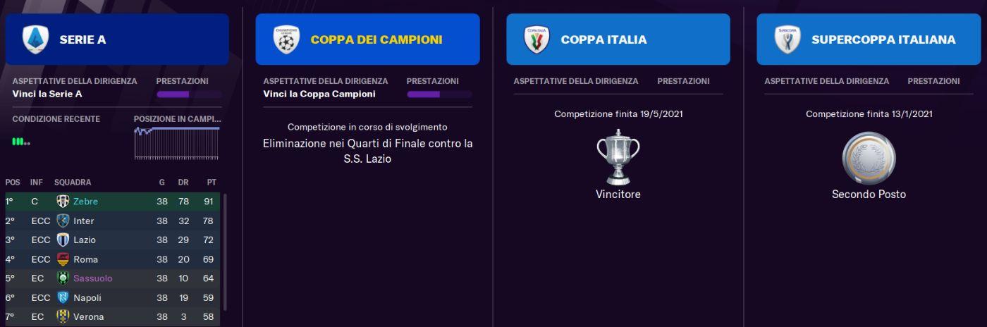 Trofei Carriera Juventus 2020_21