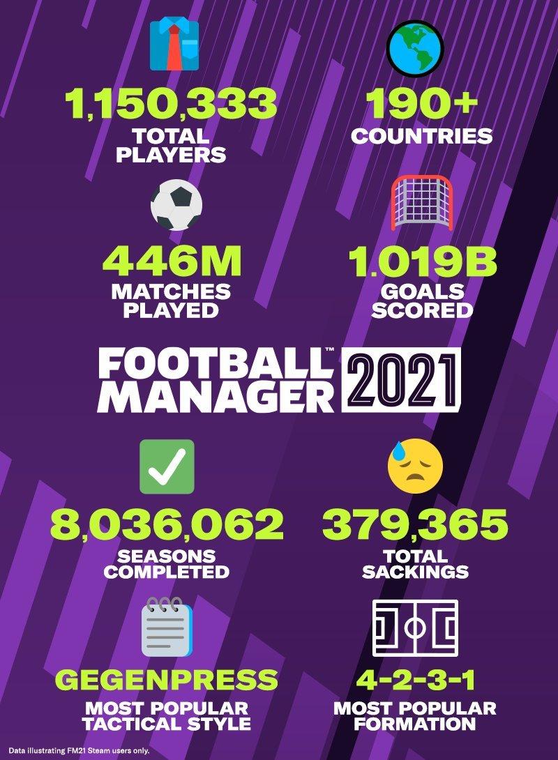 Numeri di Football Manager 21 a Settembre